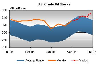 crude-stocks-062707.jpg