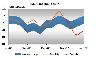 gaso-stocks-053107.jpg