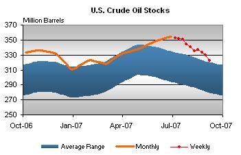 crude-stocks-091307.jpg