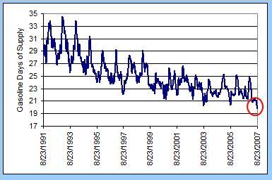 gasoline-days-supply-090607.jpg