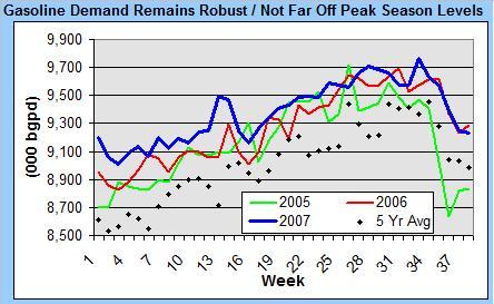 gasoline-demand-092607.jpg