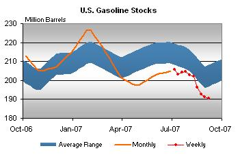 gasoline-stocks-091907.jpg