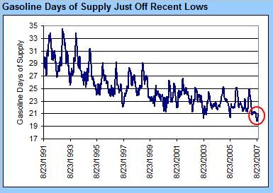 gaso-days-supply-101107.jpg