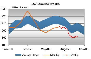 gasoline-stocks-100307.jpg