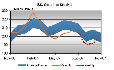 gasoline-stocks-101707.jpg