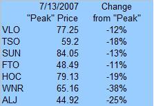 refiners-since-peak-100507.jpg