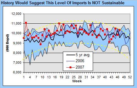 crude-imports-112807.jpg