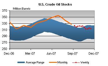 crude-stocks-112807.jpg