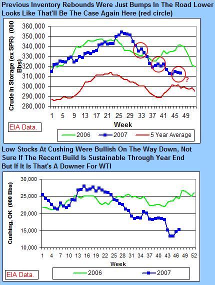 crude-stocks-112807bbb.jpg