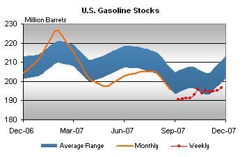 gasoline-inventories-112807.jpg