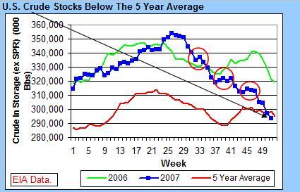 crude-stocks-122107.jpg