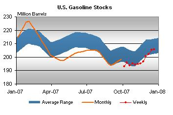 gasoline-stocks-122107.jpg