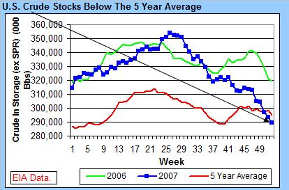 crude-stocks-010308.jpg