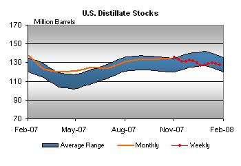 distillate-stocks-013008.jpg