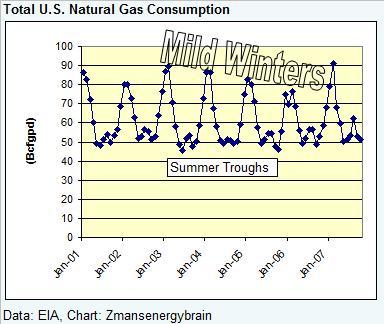 gas-demand-total-012408.jpg