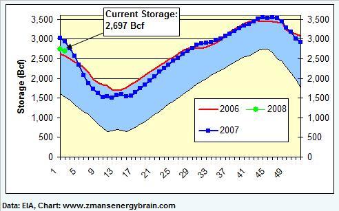 gas-graph-011608a.jpg