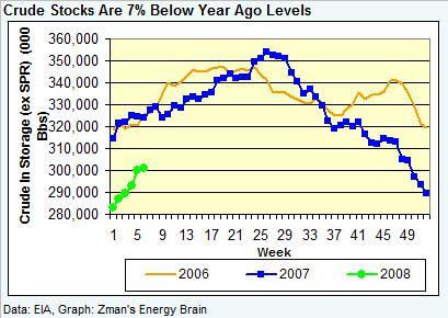 crude-stocks-020808.jpg