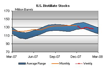distillate-stocks-020808.jpg