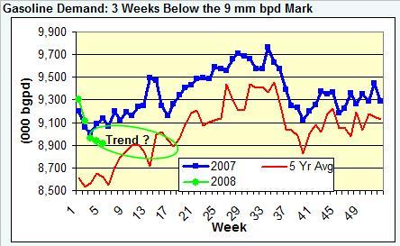 gasoline-demand-020108.jpg