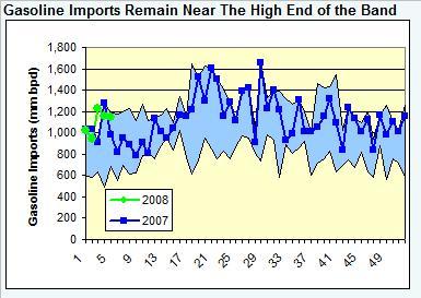 gasoline-imports-020108.jpg