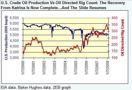 us-oil-production-020808.jpg