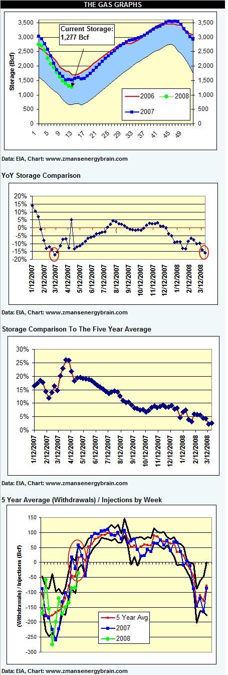 gas-graphs-032108.jpg