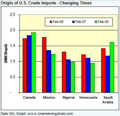 crude-imports-where-from-feb-2008.jpg