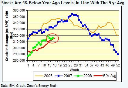 crude-stocks-041808.jpg