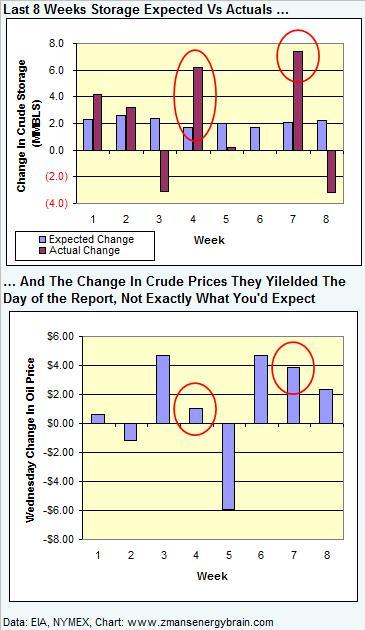 exp-vs-actual-vs-crude-graph-041508.jpg