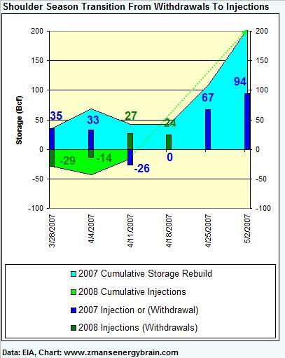 gas-graph-1-041808.jpg