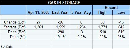 gas-table-041108.jpg