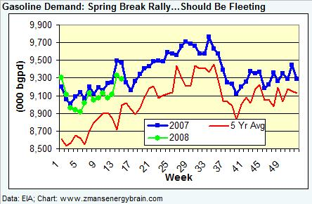 gasoline-demand-040408.jpg