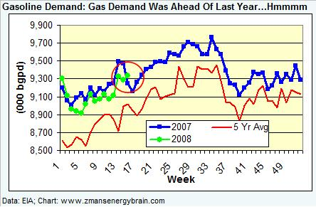 gasoline-demand-041108.jpg