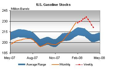 gasoline-stocks-eia-version-040408.jpg