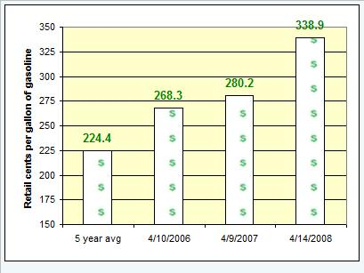 retail-gas-prices-041108.jpg