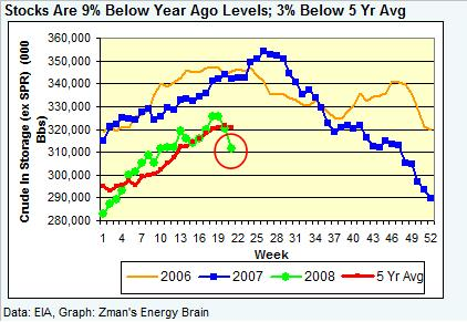 crude-stocks-052308.jpg