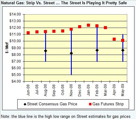 gas-graph-street-vs-strip-050808.jpg