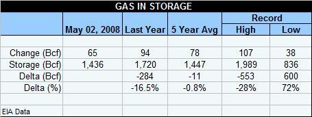 gas-table-050208.jpg