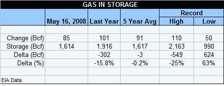 gas-table-051608.jpg