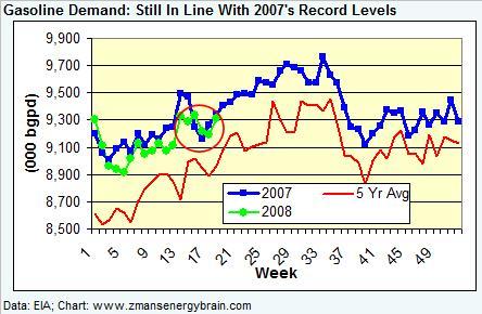 gasoline-demand-050208.jpg