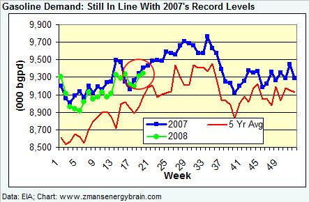 gasoline-demand-050908.jpg