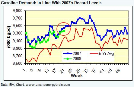 gasoline-demand-051608.jpg