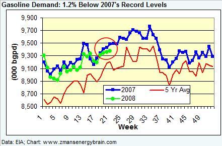 gasoline-demand-052308.jpg