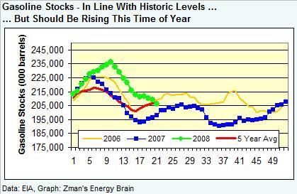 gasoline-stocks-052308.jpg
