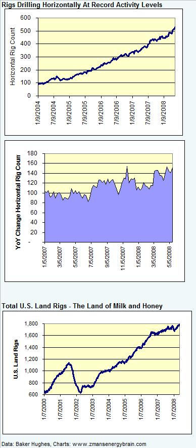 rig-count-horizontal-and-total-land-051608.jpg