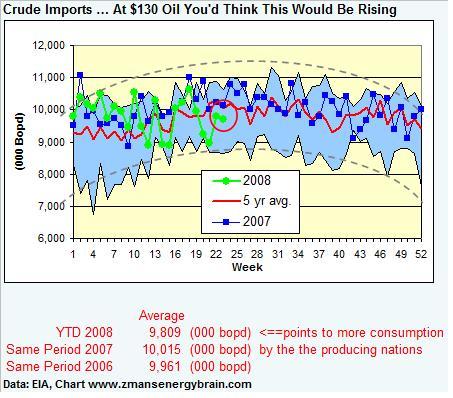 crude-imports-060608.jpg