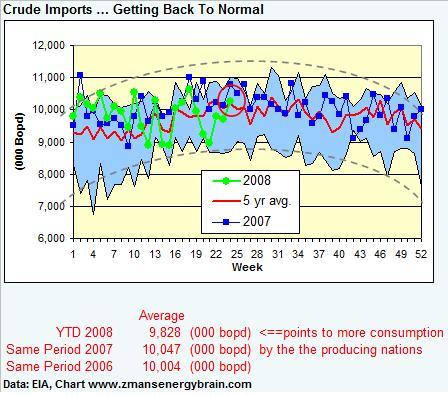 crude-imports-061308.jpg