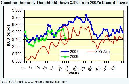 gasoline-demand-053008.jpg