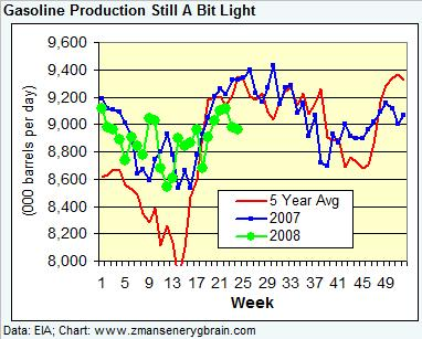 gasoline-production-061308.jpg