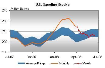 gasoline-stocks-061308eia.jpg